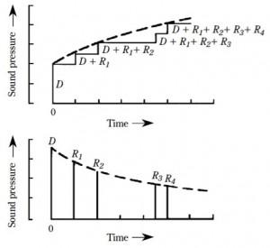 Reverberation room pressure chart